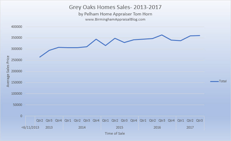 Grey Oaks Home Sales Trend