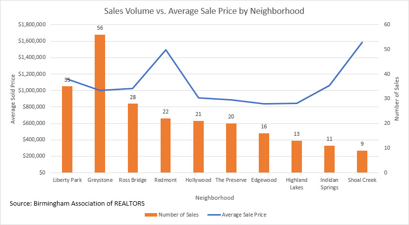 Luxury home sales volume vs avg sold price