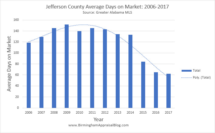 Jefferson Count Average Days on Market