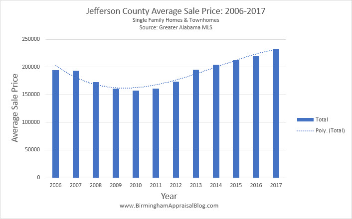 Jefferson County Average Sale Price