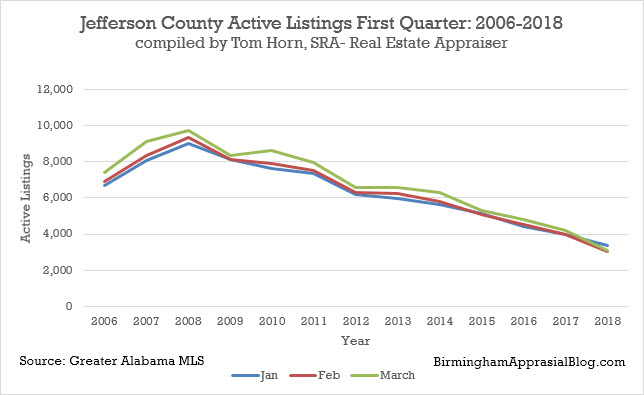 Jefferson county active listings