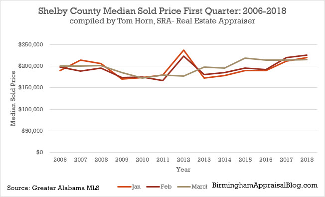 Shelby county median sold price