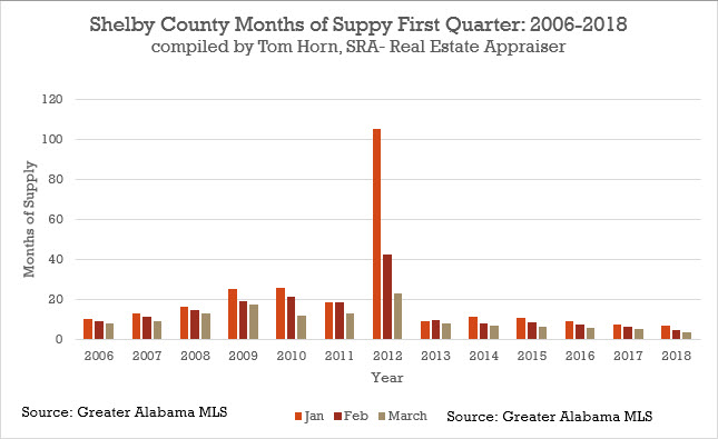 Shelby county months of supply
