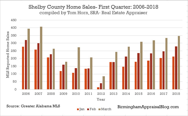 Shelby county number of home sales