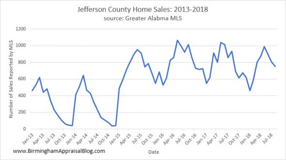 Jefferson County Home Sales