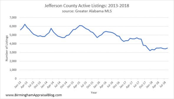 Jefferson County Inventory