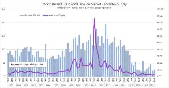 Avondale and Crestwood Days on Market v Monthly Supply