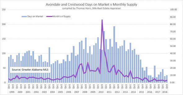 Avondale and Crestwood Days on Market v Monthly Supply