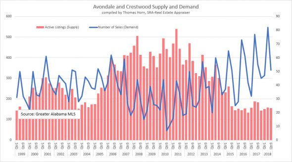 Avondale and Crestwood Supply and demand
