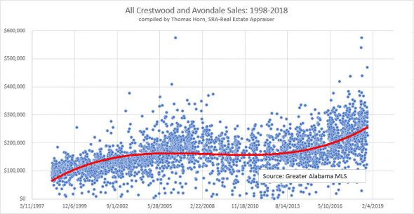 Crestwood and Avondale Home Sales