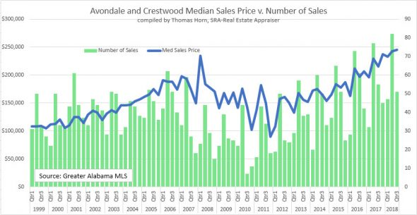 Avondale and Crestwood Median price v No of sales