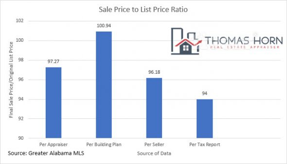 Sale Price to List Price Ratio