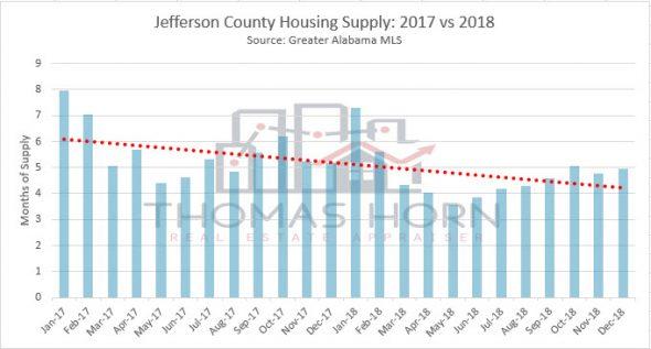 jefferson county housing supply 2017 vs 2018