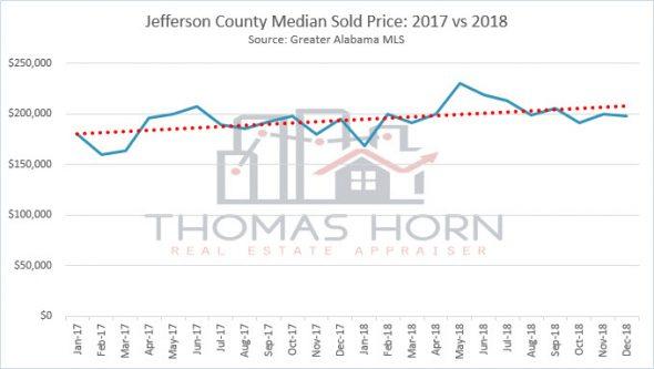 jefferson county median sold price 2017 vs 2018