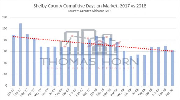 shelby county cumulitive days on market 2017 vs 2018