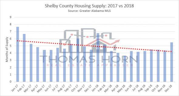 shelby county housing supply 2017 vs 2018