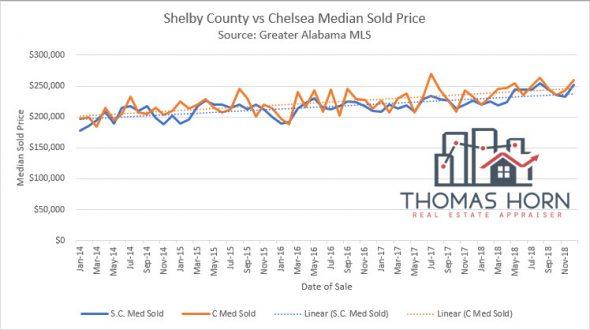 Shelby County vs Chelsea Median Sold Price