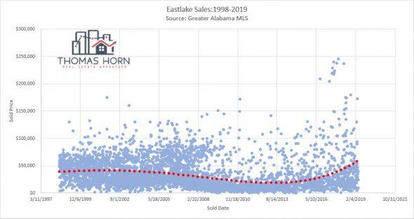 Eastlake Sales 10 Years