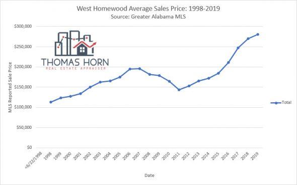 west homewood average sales price