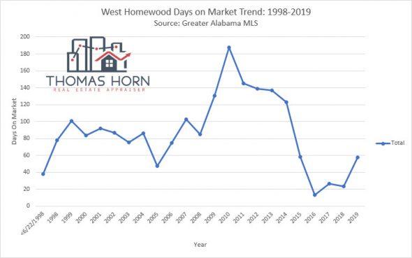 west homewood days on market