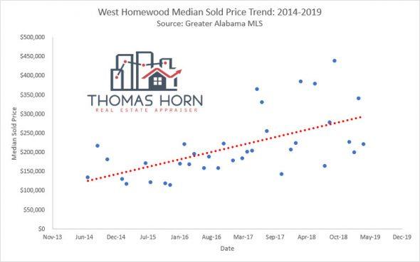 west homewood median sales price